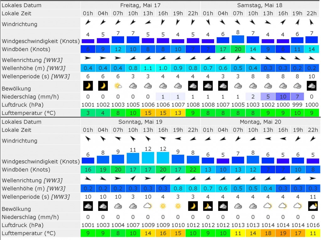 Windfinder - Wind & weather forecast Gurnard _ Isle of Wight